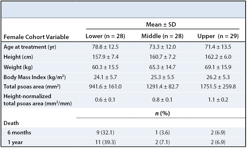 Core Muscle Pelvic Fractures Table 2