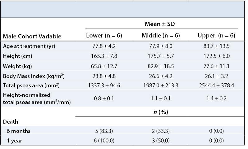Core Muscle Pelvic Fractures Table 3