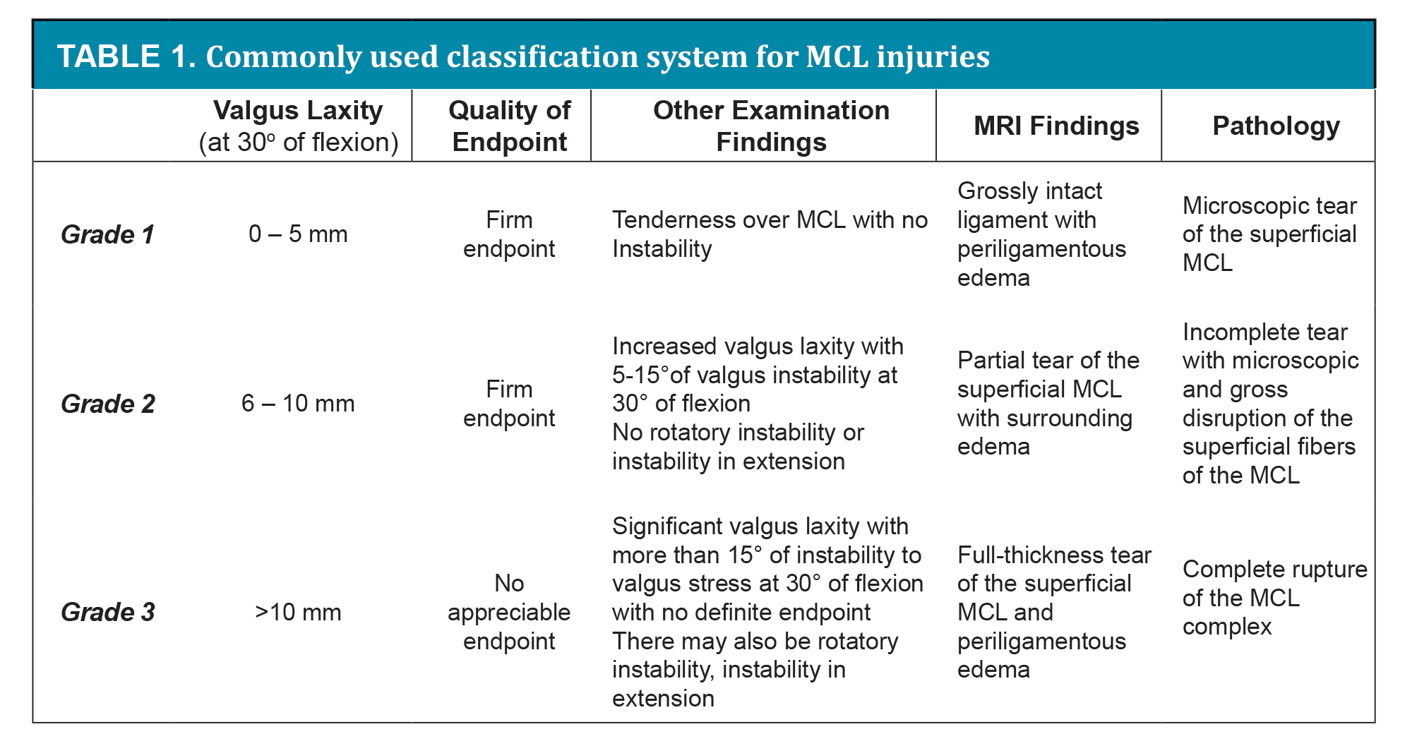 the orthopaedic journal at harvard medical school article there are several classification systems for mcl injuries which use a combination of clinical valgus laxity quality of endpoint and mri findings to