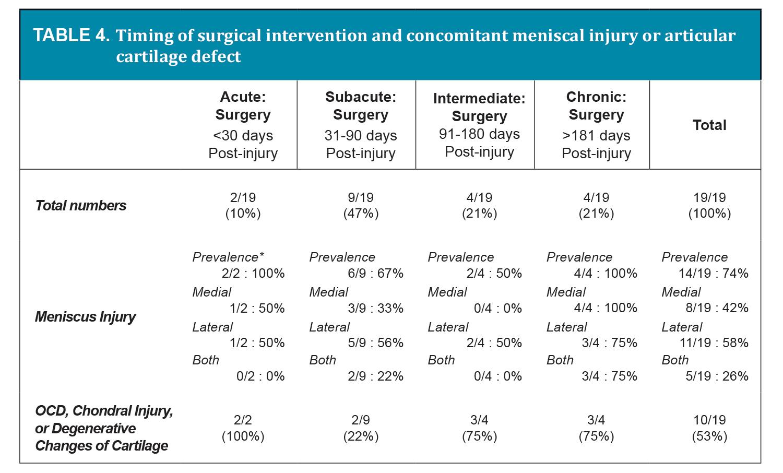 Grade 2 mcl sprain symptoms -  View Large